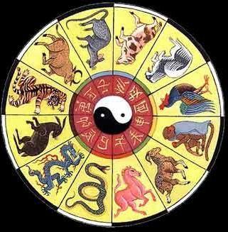 Východní kalendář: popis značek